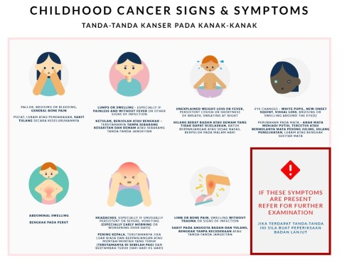 Childhood-Signs-Symptoms